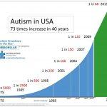 アメリカの自閉症は68人に1人